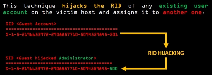 RID hijacking