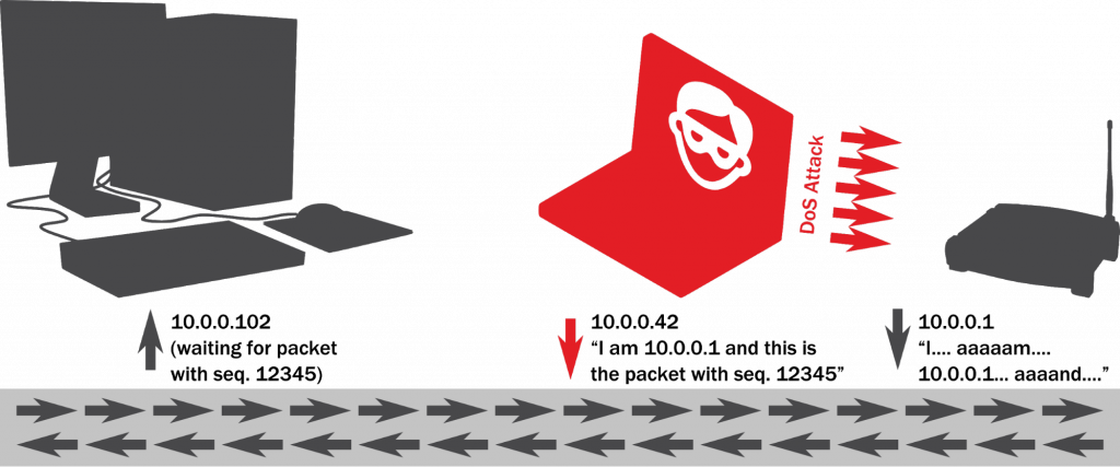 A schematic of an ARP spoofing attack used in man-in-the-middle attacks