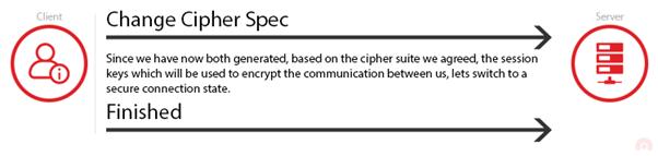 Change Cypher Spec