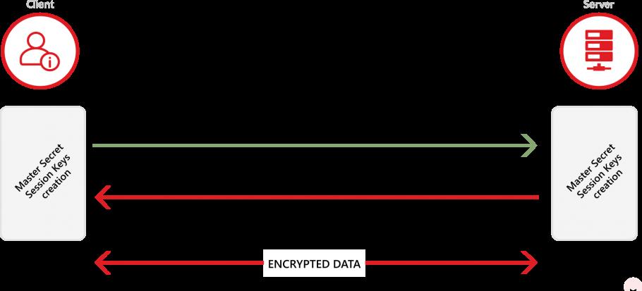 TLS connection