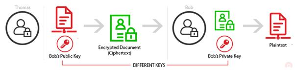 asymetric encryption