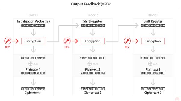 Output feedback