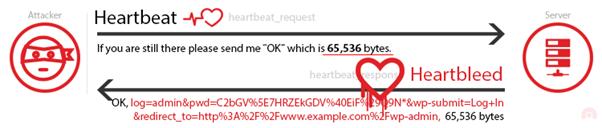 heartbeat message