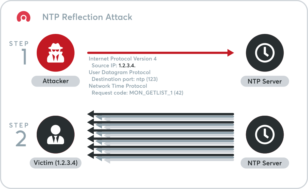 NTP Reflection Attacks