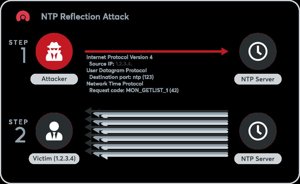 NTP Reflection Attacks