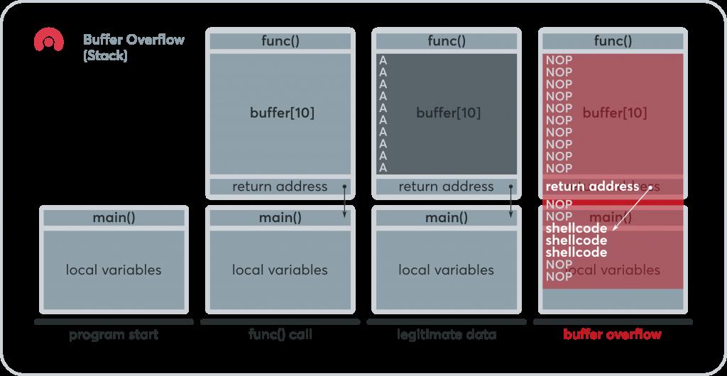 Buffer Overflow Diagram